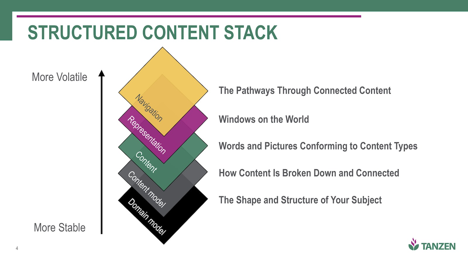 Club craft meetup content structured content