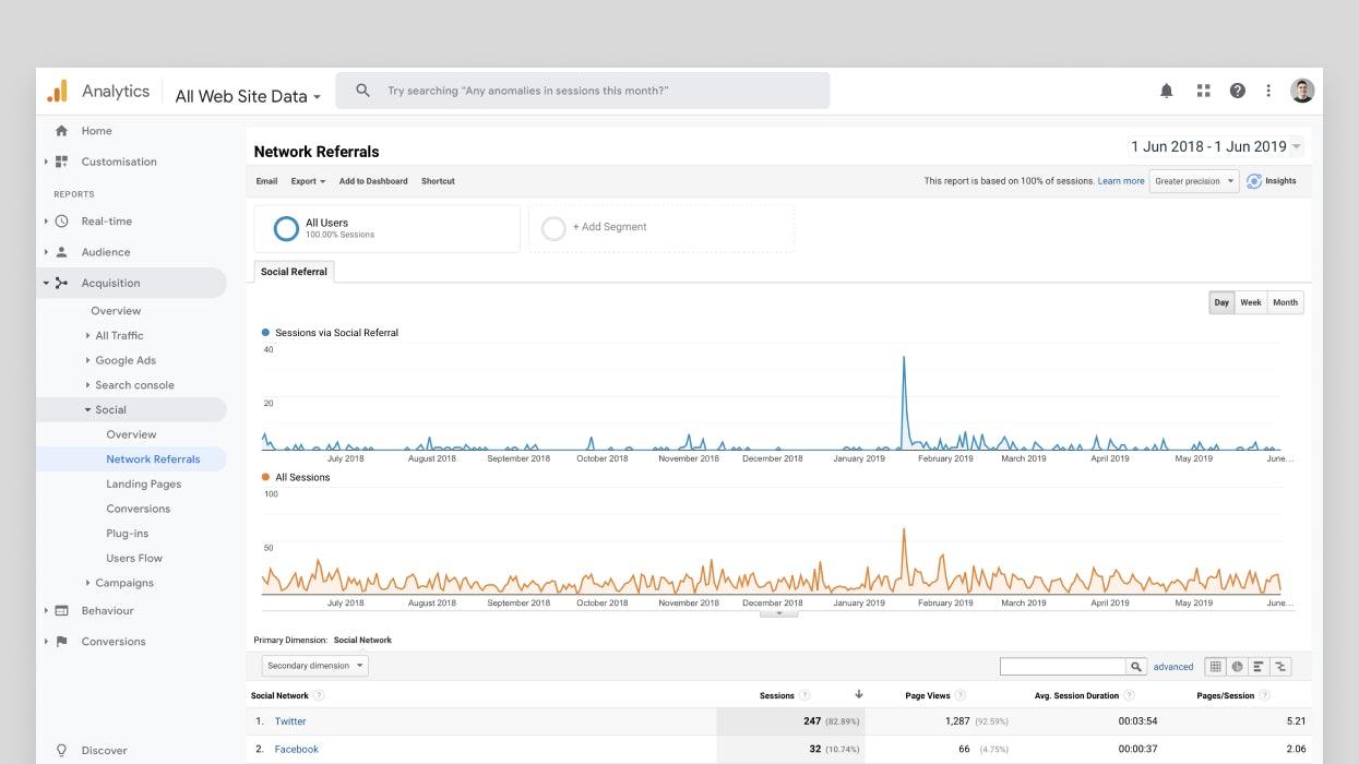 Club google analytics data driven